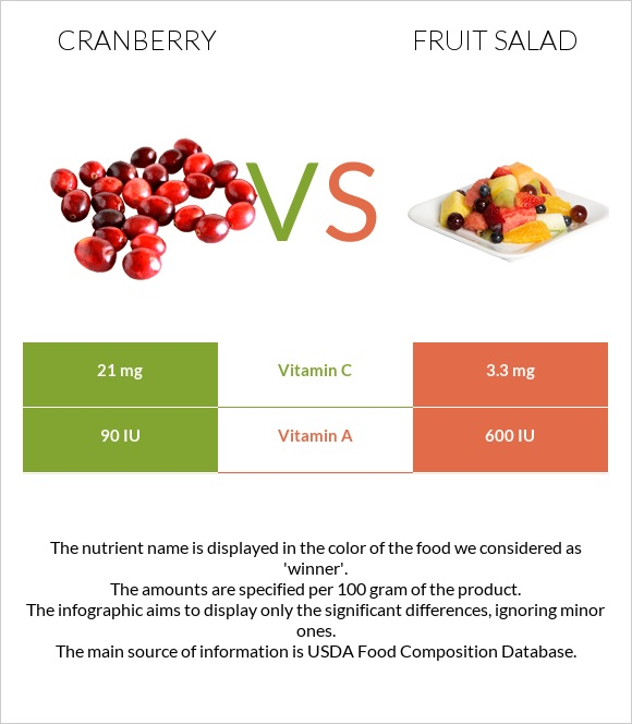 Cranberry vs Fruit salad infographic
