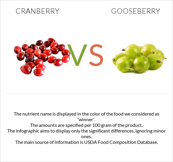 Cranberry vs Gooseberry infographic