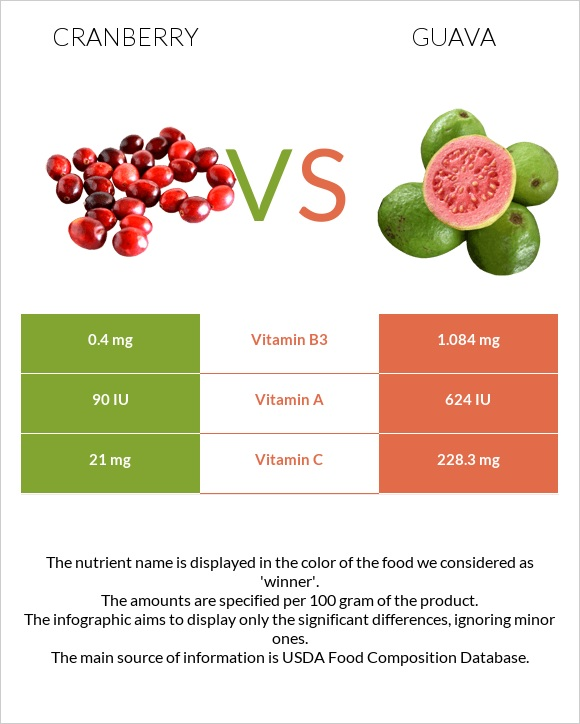 Cranberry vs Guava infographic