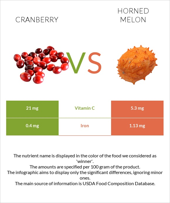 Cranberry vs Horned melon infographic