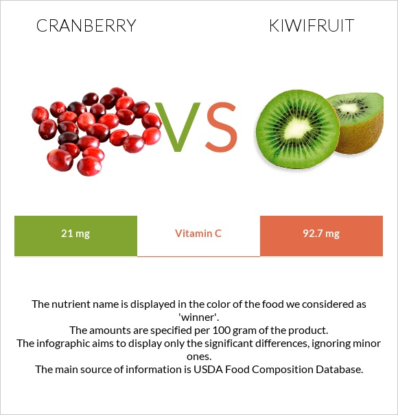 Cranberry vs Kiwifruit infographic