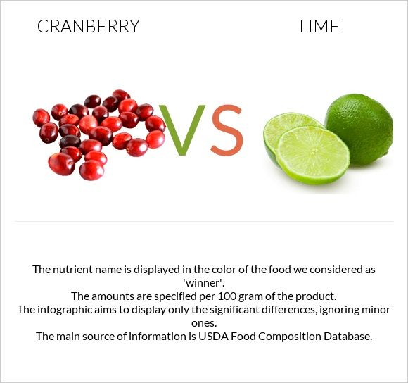 Cranberry vs Lime infographic