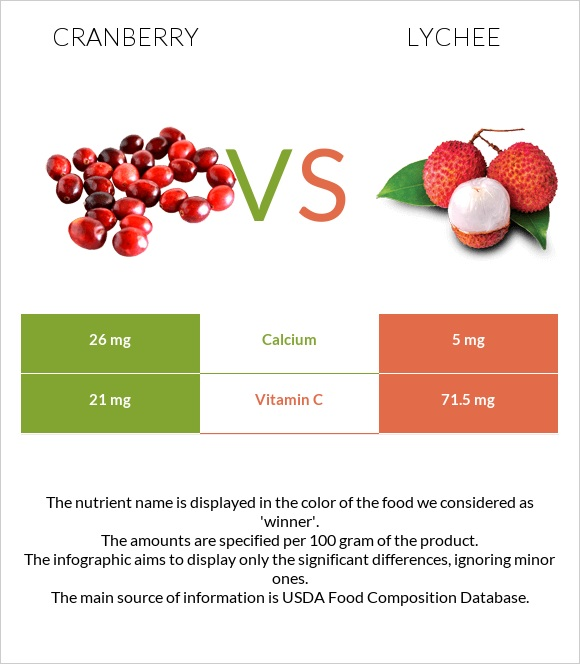 Cranberry vs Lychee infographic
