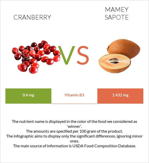 Cranberry vs Mamey Sapote infographic