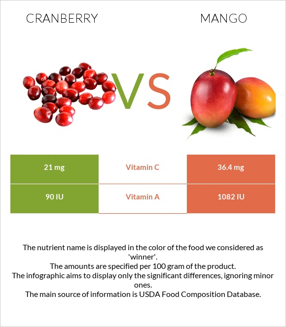 Cranberry vs Mango infographic