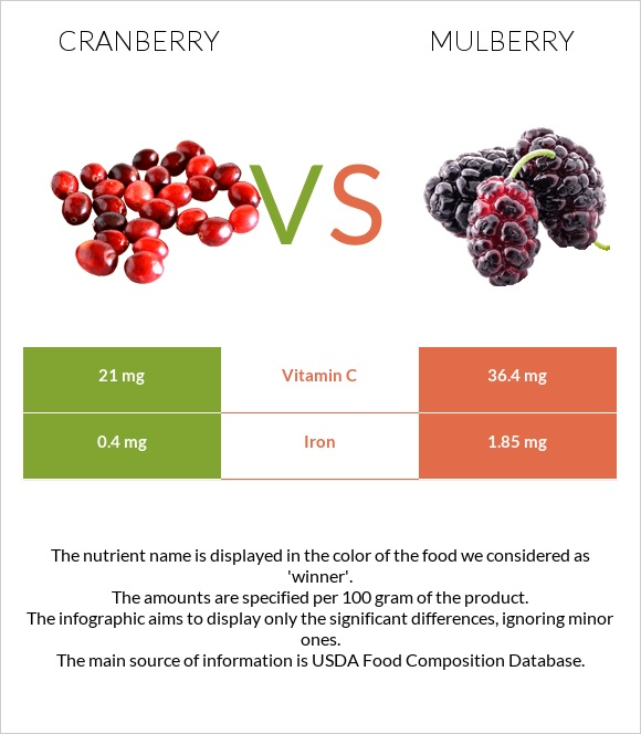 Cranberry vs Mulberry infographic