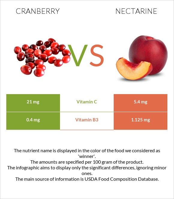 Cranberry vs Nectarine infographic