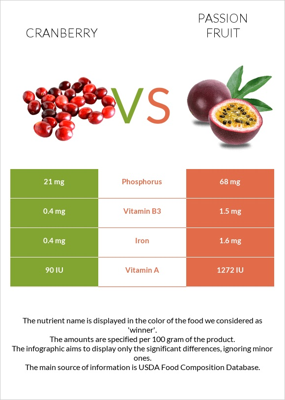 Cranberry vs Passion fruit infographic