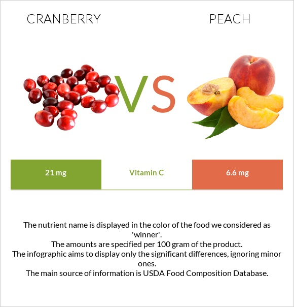 Cranberry vs Peach infographic
