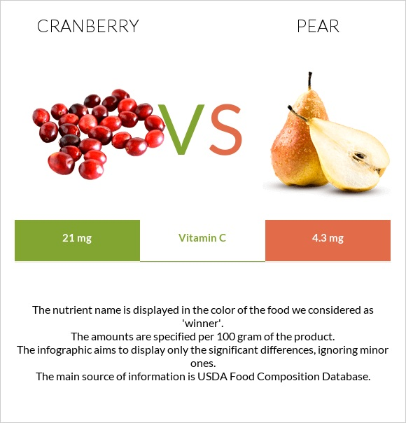 Cranberry vs Pear infographic