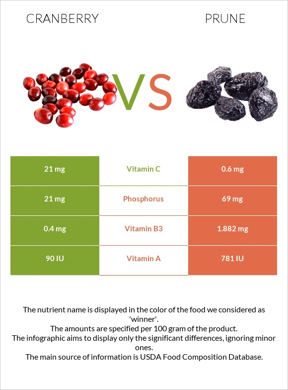 Cranberry vs Prune infographic