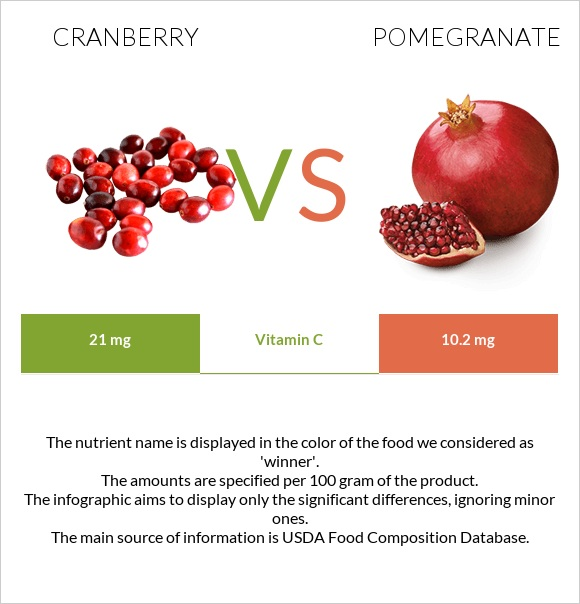 Cranberry vs Pomegranate infographic