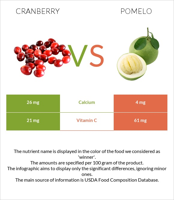 Cranberry vs Pomelo infographic
