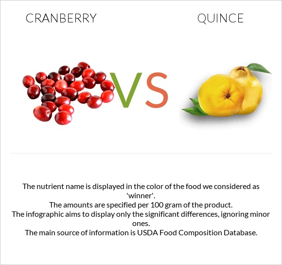 Cranberry vs Quince infographic