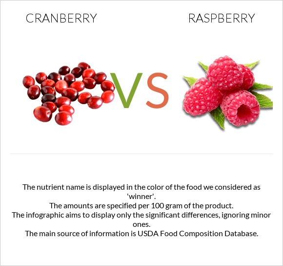 Cranberry vs Raspberry infographic