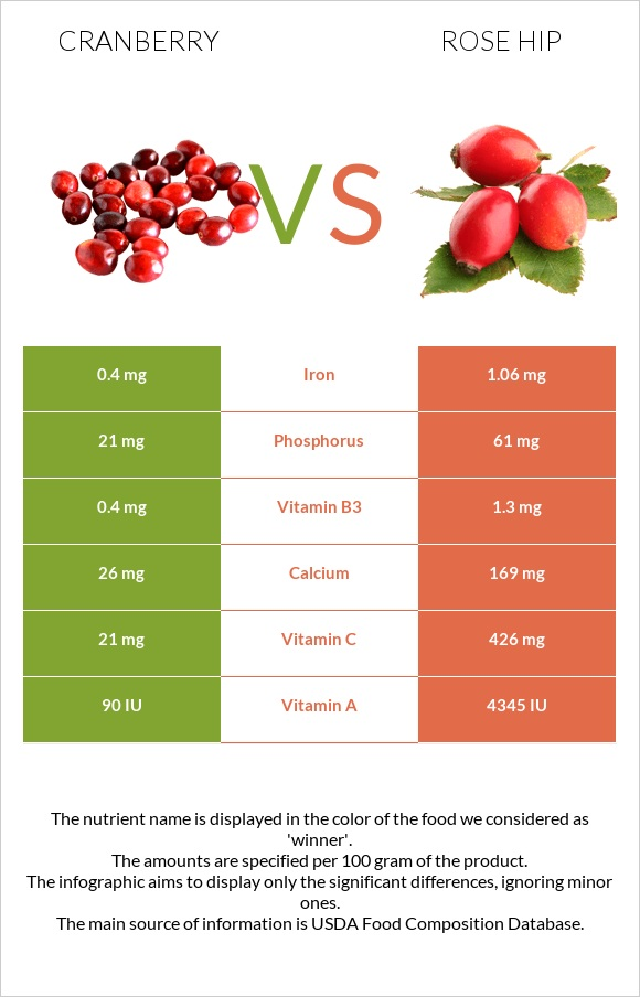 Cranberry vs Rose hip infographic