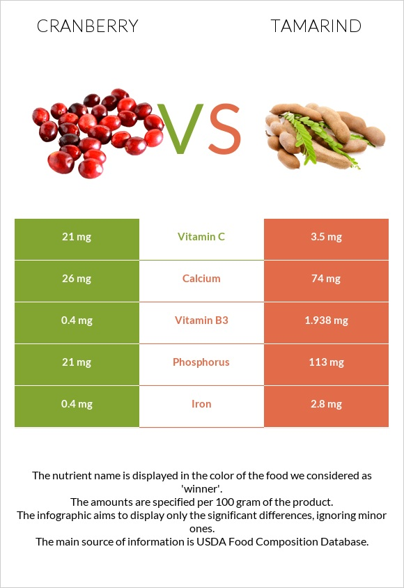Cranberry vs Tamarind infographic