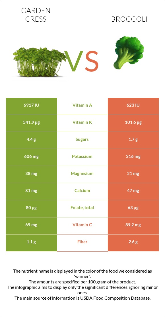 Garden cress vs Broccoli infographic