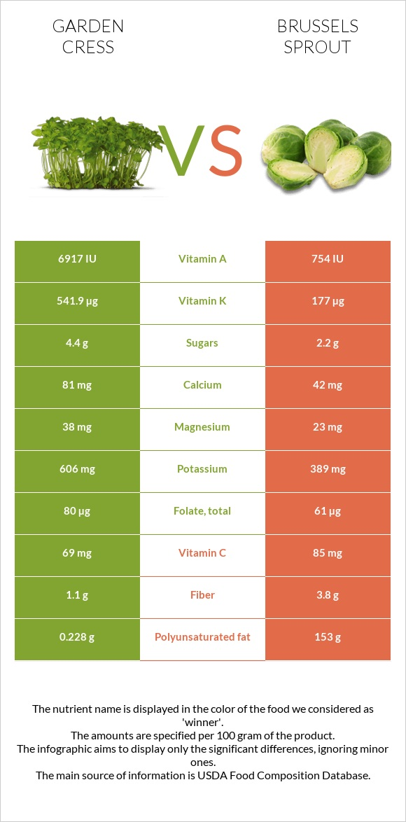 Garden cress vs Brussels sprout infographic