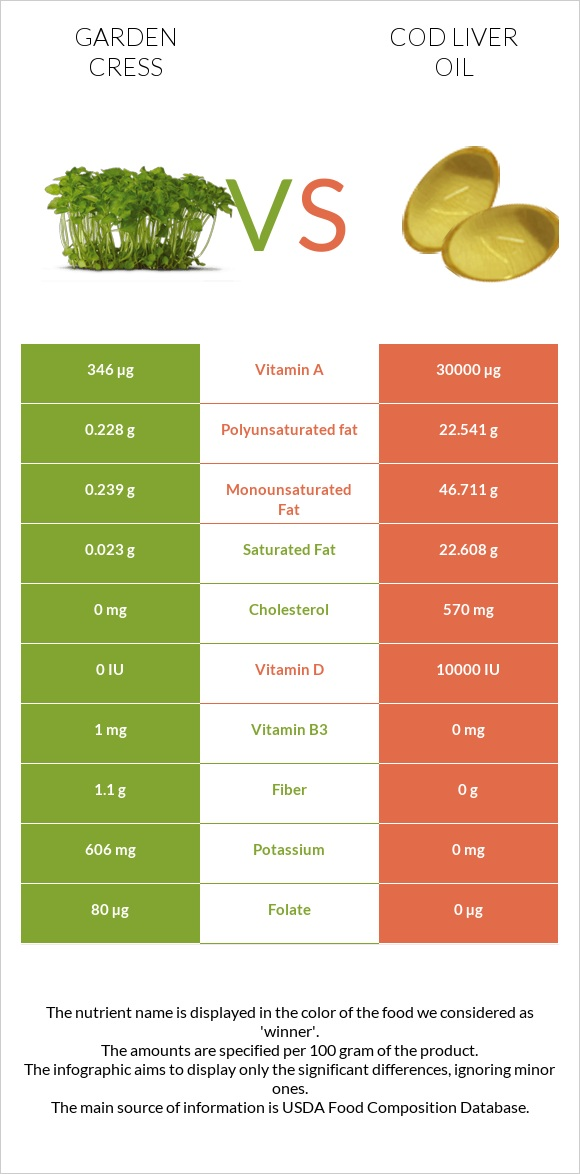 Garden cress vs Cod liver oil infographic