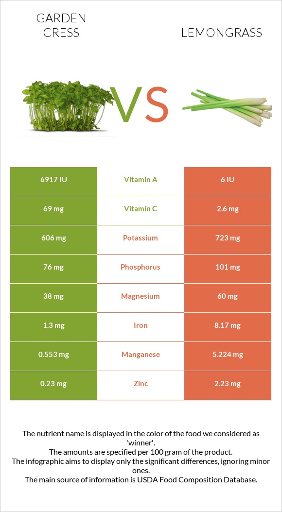 Garden cress vs Lemongrass infographic