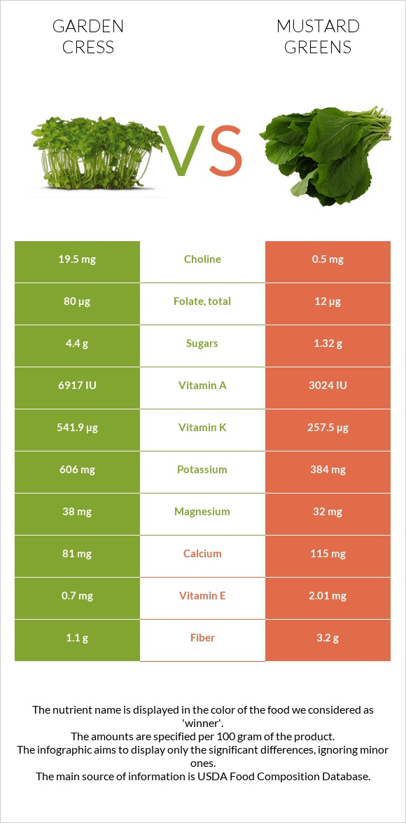 Garden cress vs Mustard Greens infographic