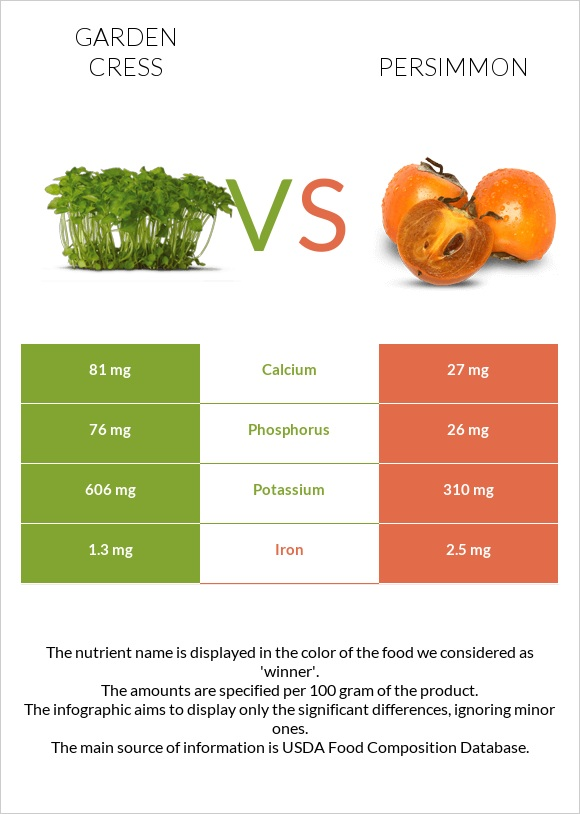 Garden cress vs Persimmon infographic
