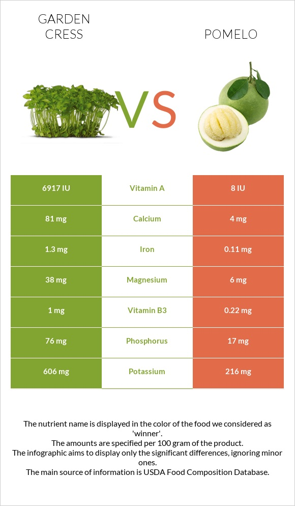 Garden cress vs Pomelo infographic
