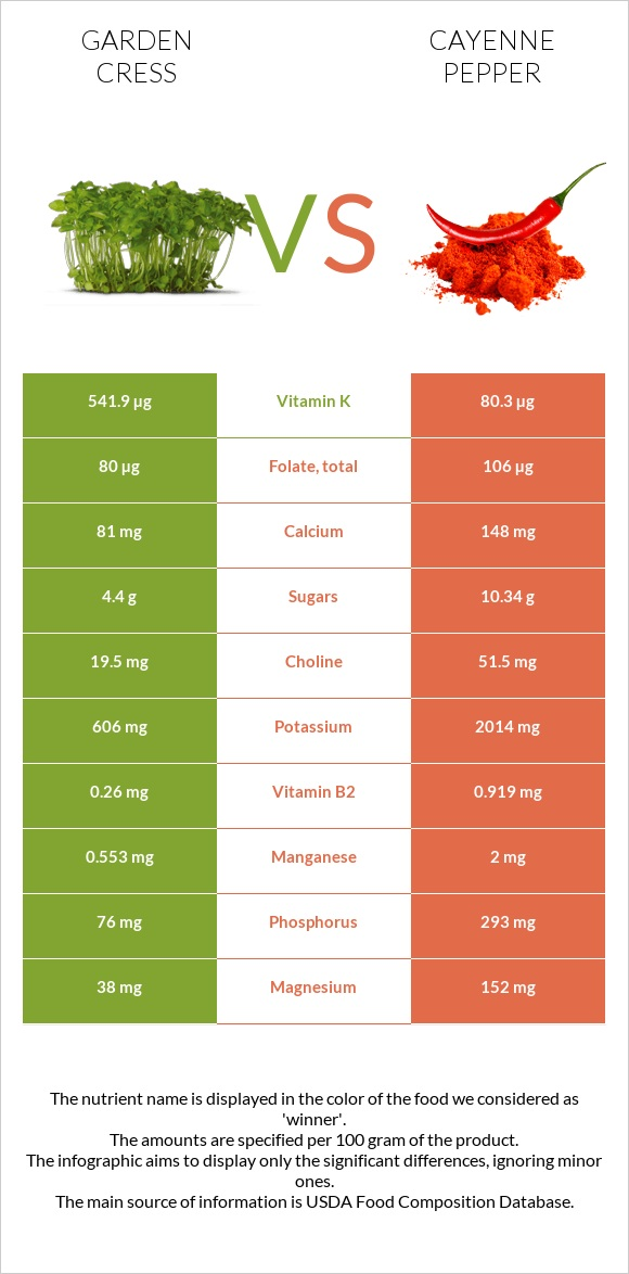 Garden cress vs Cayenne pepper infographic