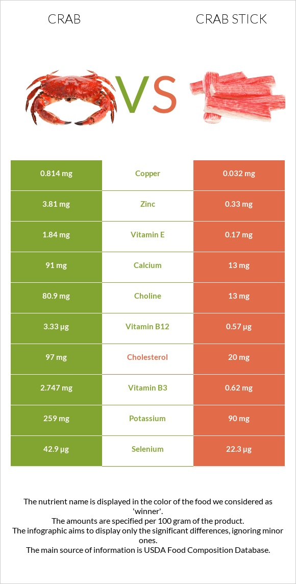 Crab vs Crab stick infographic