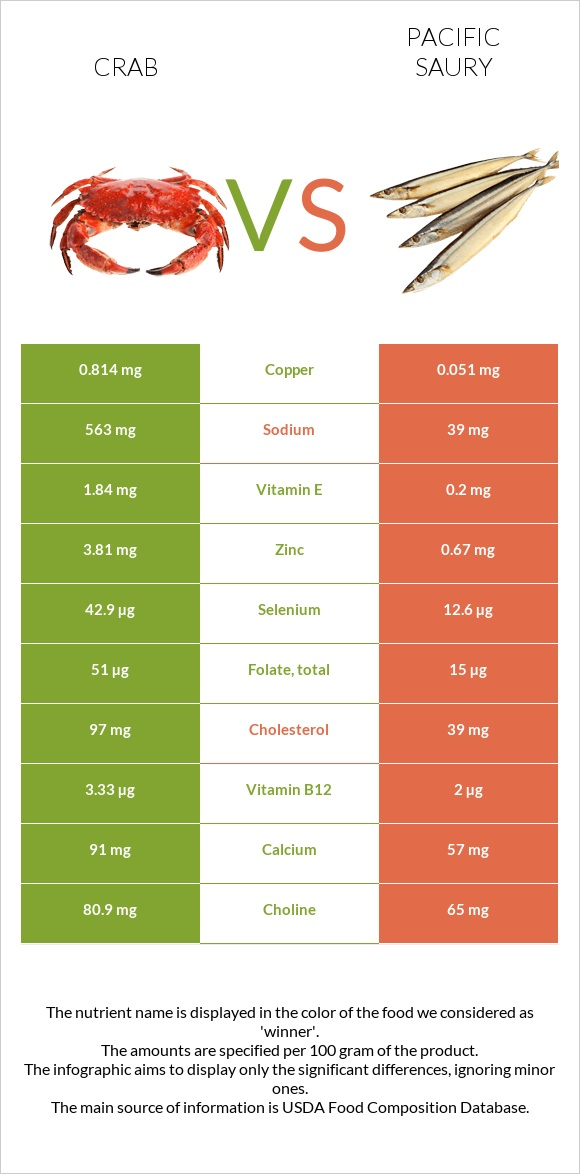 Crab vs Pacific saury infographic