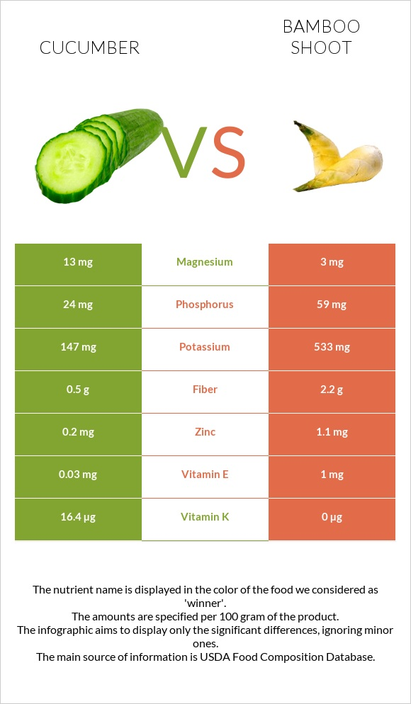 Cucumber vs Bamboo shoot infographic