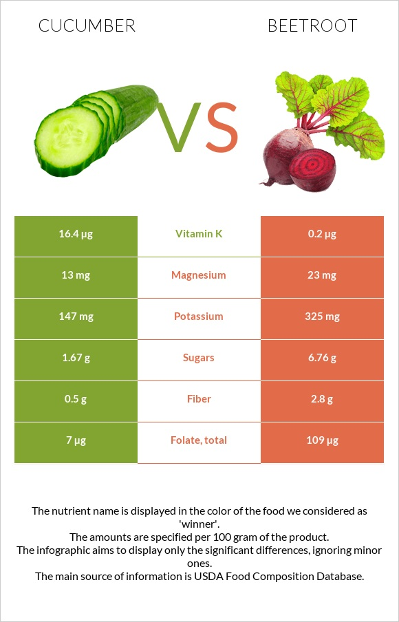 Cucumber vs Beetroot infographic