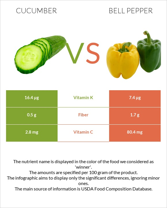 Cucumber vs Bell pepper infographic