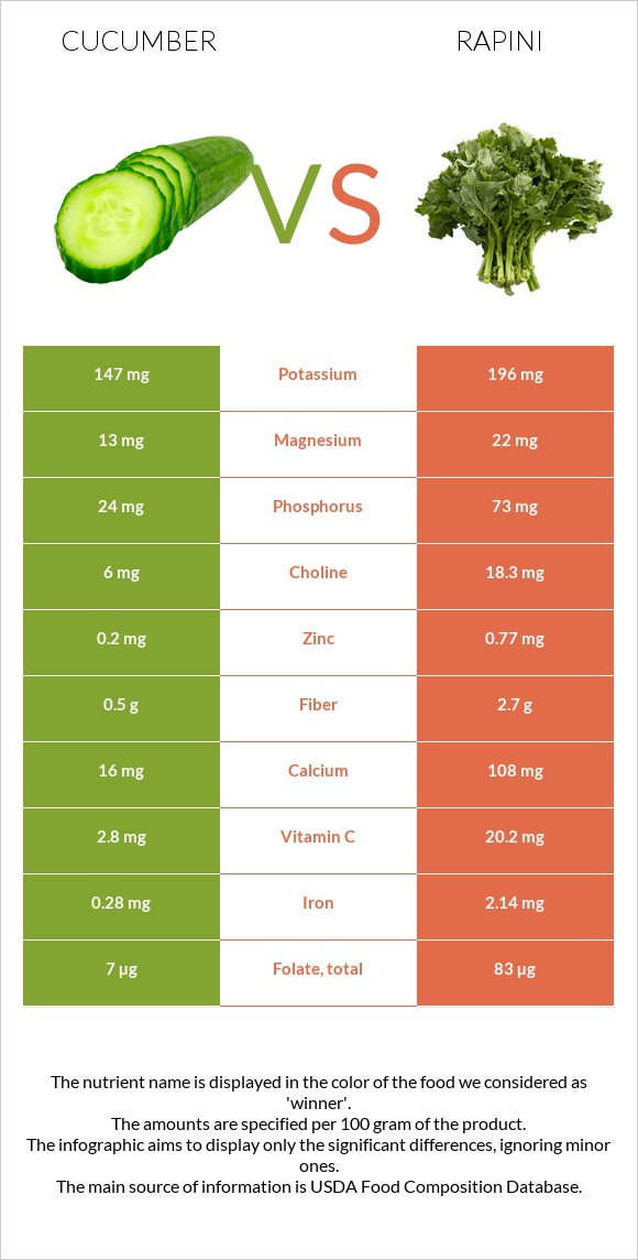 Cucumber vs Rapini infographic
