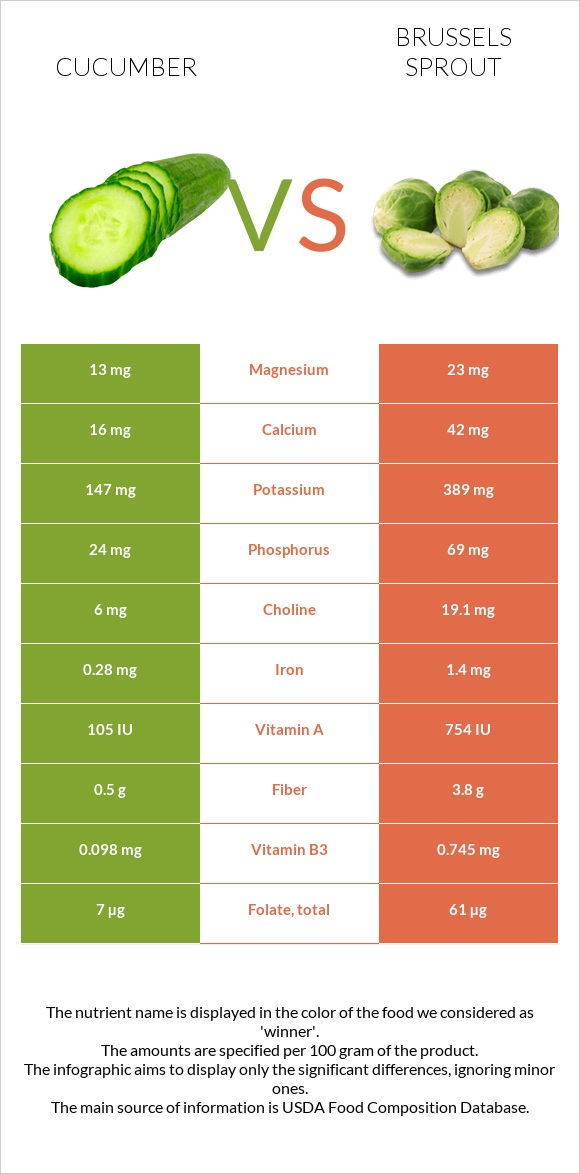 Cucumber vs Brussels sprout infographic