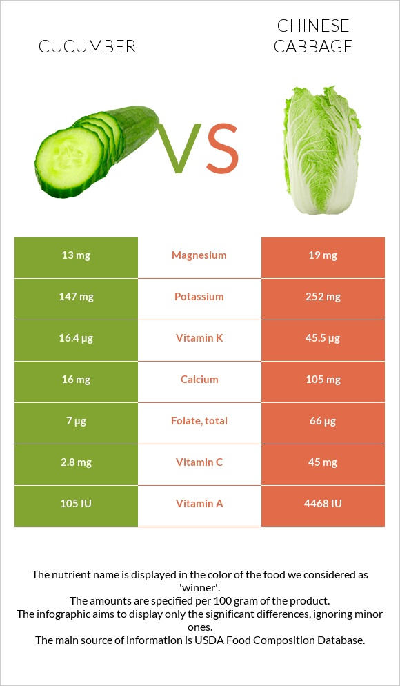 Cucumber Vs Chinese Cabbage In Depth Nutrition Comparison