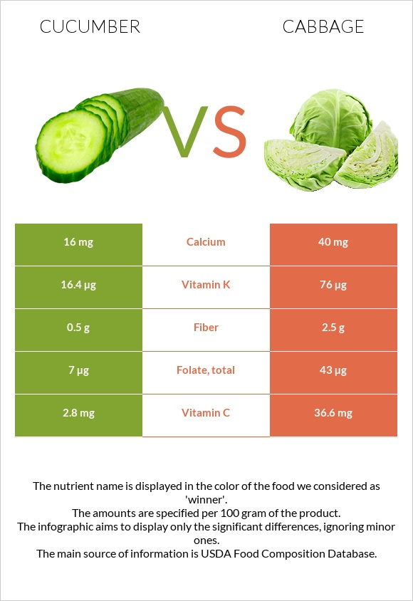 Cucumber vs Cabbage infographic