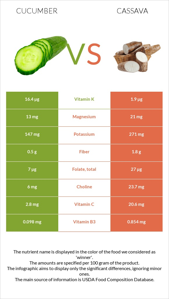 Cucumber vs Cassava infographic