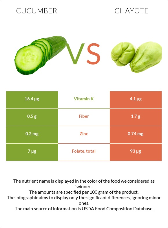 Cucumber vs Chayote infographic