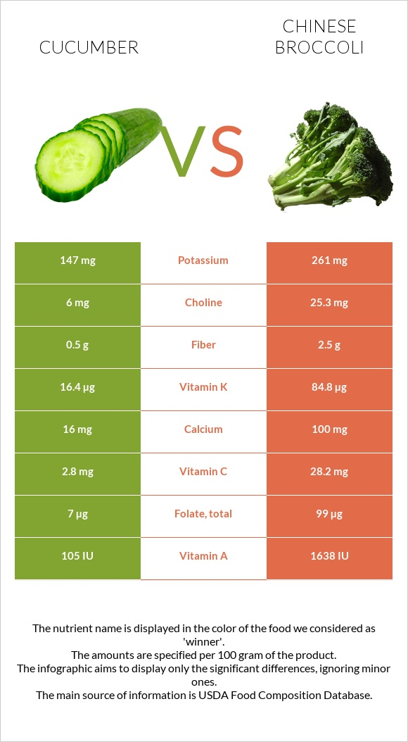 Cucumber vs Chinese broccoli infographic