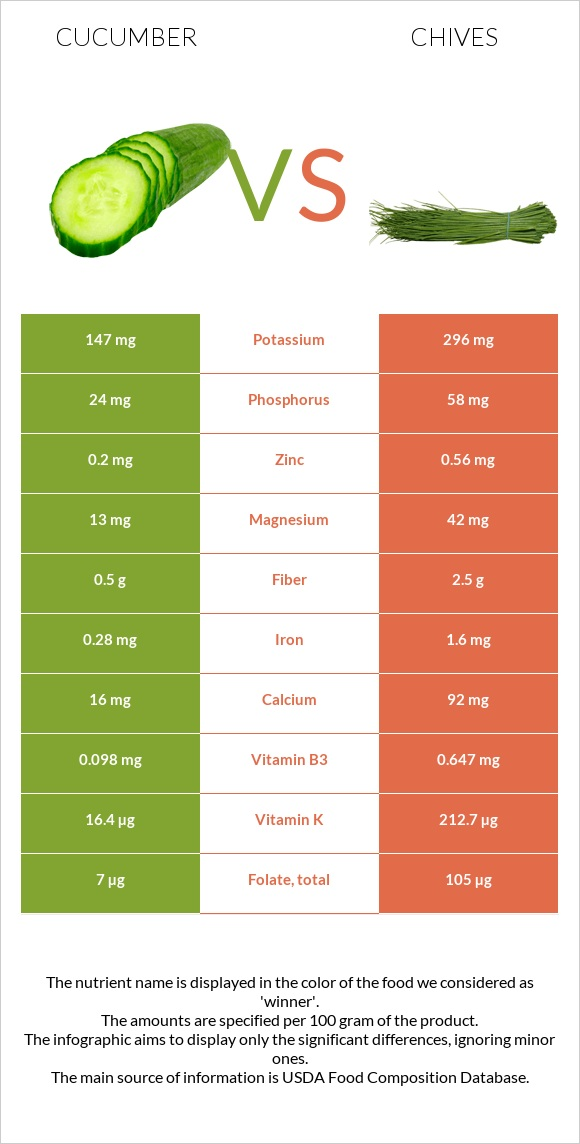 Cucumber vs Chives infographic