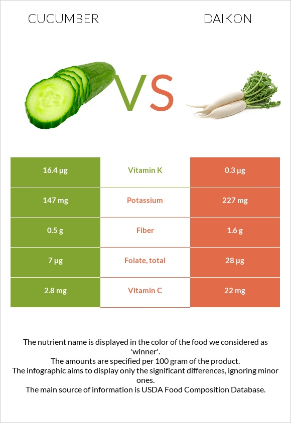 Cucumber vs Daikon infographic
