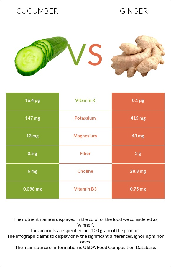 Cucumber vs Ginger infographic