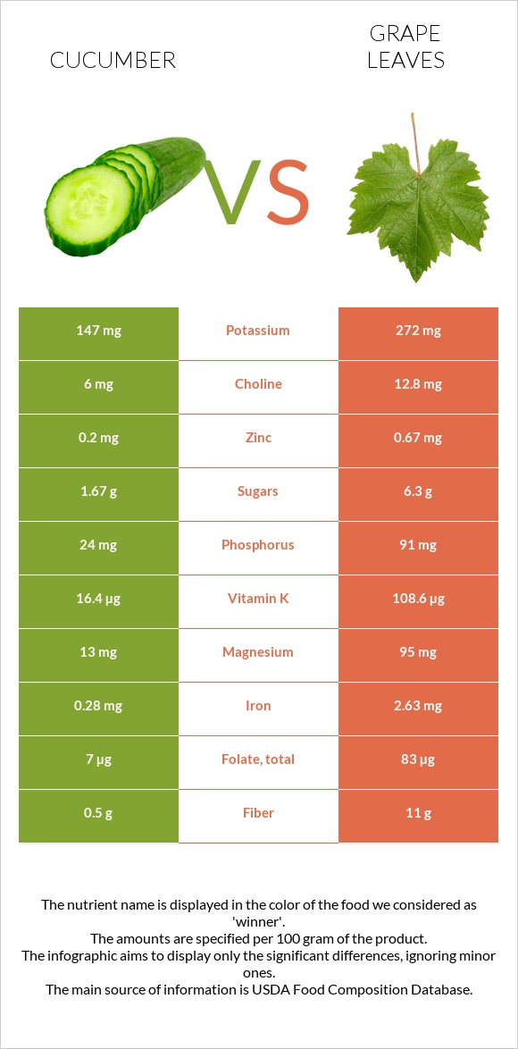 Cucumber vs Grape leaves infographic