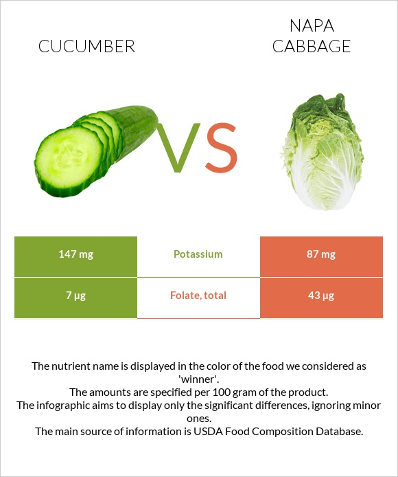 Cucumber vs Napa cabbage infographic