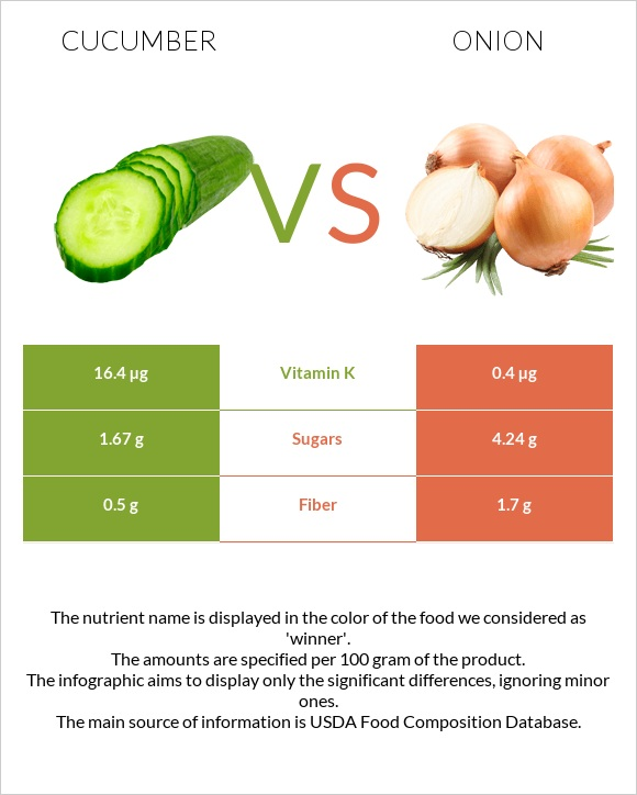 Cucumber vs Onion infographic