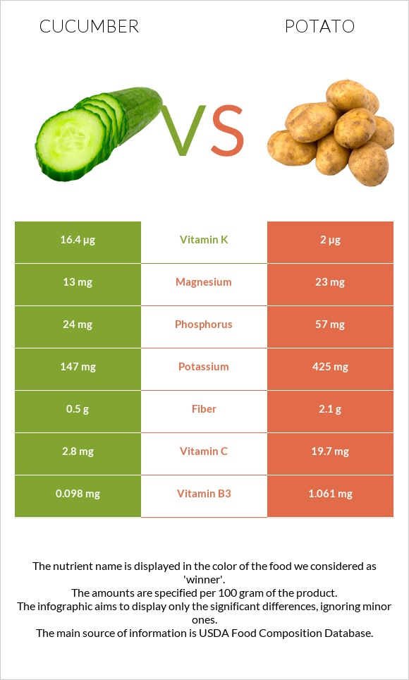 Cucumber vs Potato infographic