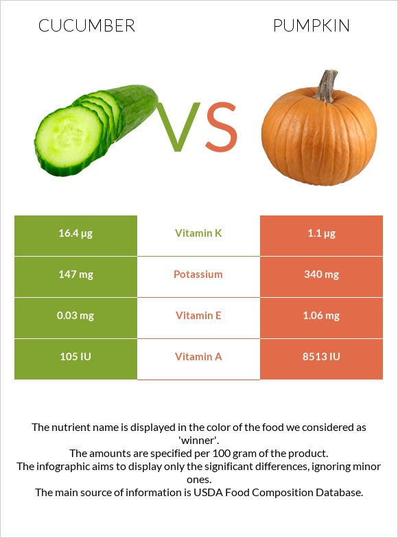 Cucumber vs Pumpkin infographic