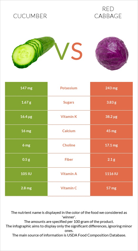 Cucumber vs Red cabbage infographic